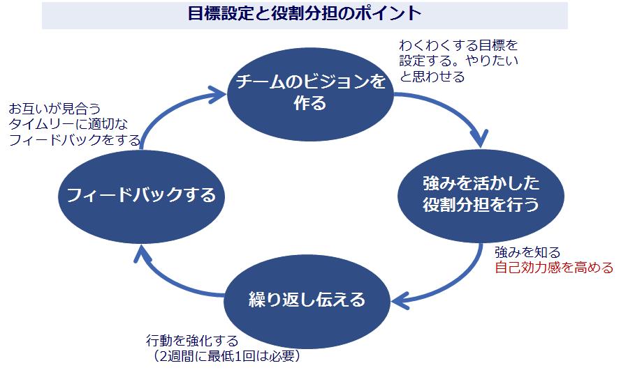 目標設定と役割分担のポイント